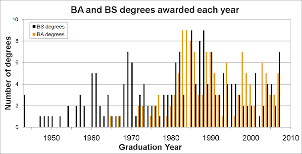 numbers of physics graduates by years